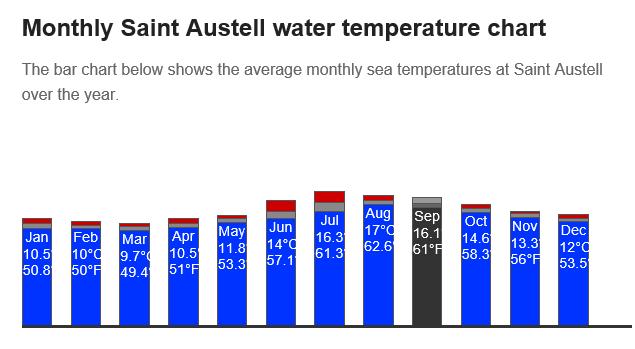 UK Sea Temperatures
